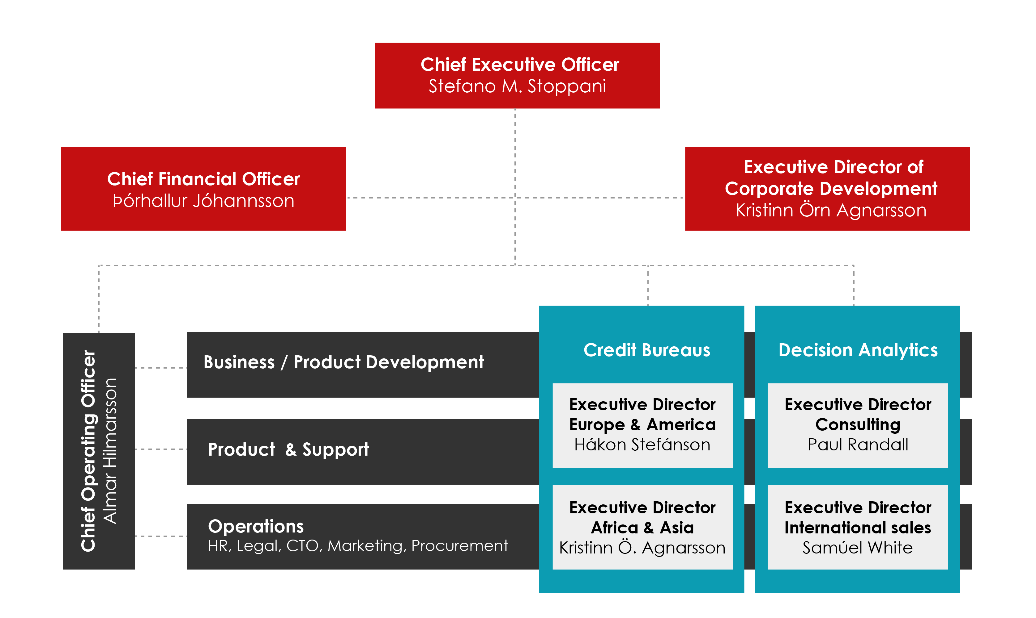 ci-group-organisational-chart